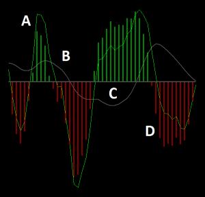 Delphic 3/10 Oscillator