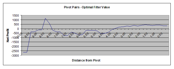 Pivot Points Pairs Trading Filter 2