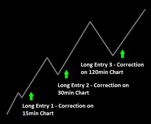 3/10 Oscillator multi-timeframe analysis