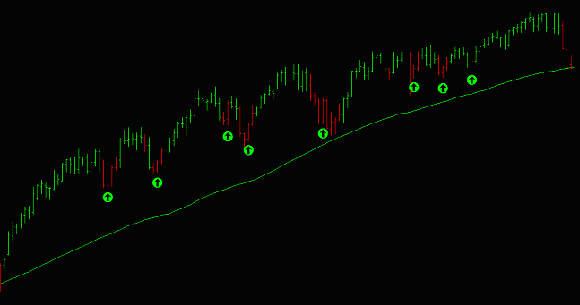 TradeStation Anchor Trend Indicator - Delphic Trading